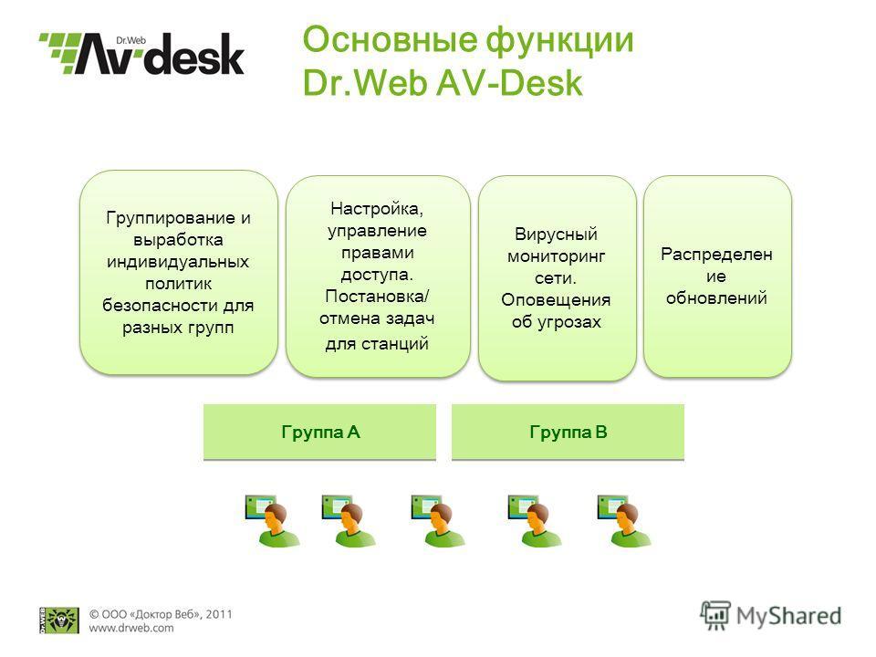 Основные функции Dr.Web AV-Desk Группирование и выработка индивидуальных политик безопасности для разных групп Группа А Группа В Настройка, управление правами доступа. Постановка/ отмена задач для станций Настройка, управление правами доступа. Постан