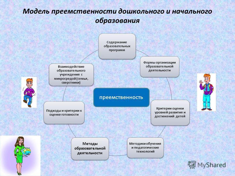 Модель преемственности дошкольного и начального образования преемственность
