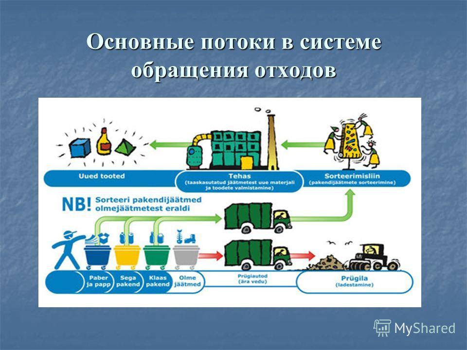 Основные потоки в системе обращения отходов