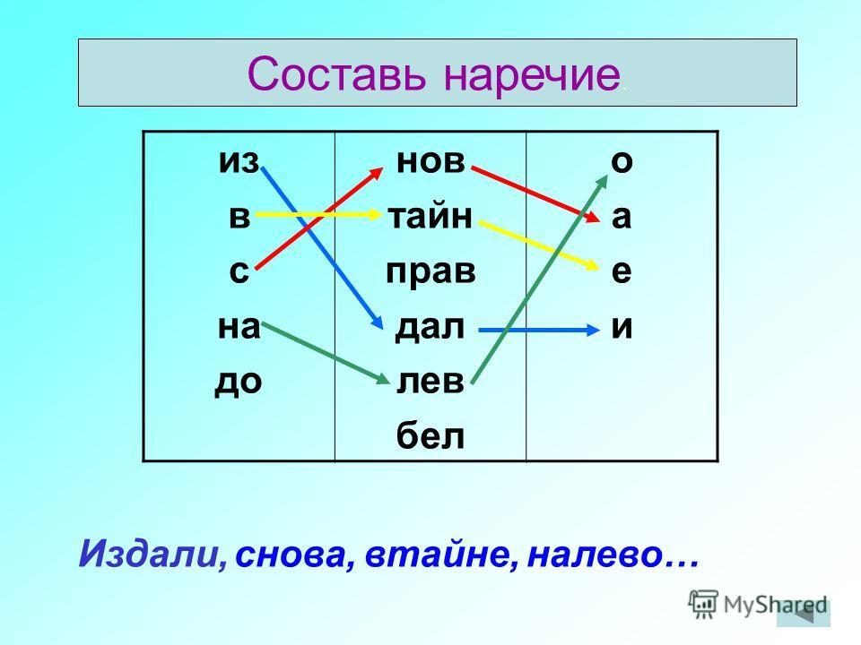 Образование наречий. От прилагательных с помощью суффиксов –о- и –е-(крепкий-крепко, певучий-певуче.) От прилагательных с помощью приставок и суффиксов (левый-налево, правый- справа.) От существительных косвенного падежа с предлогом ( во время сна- я