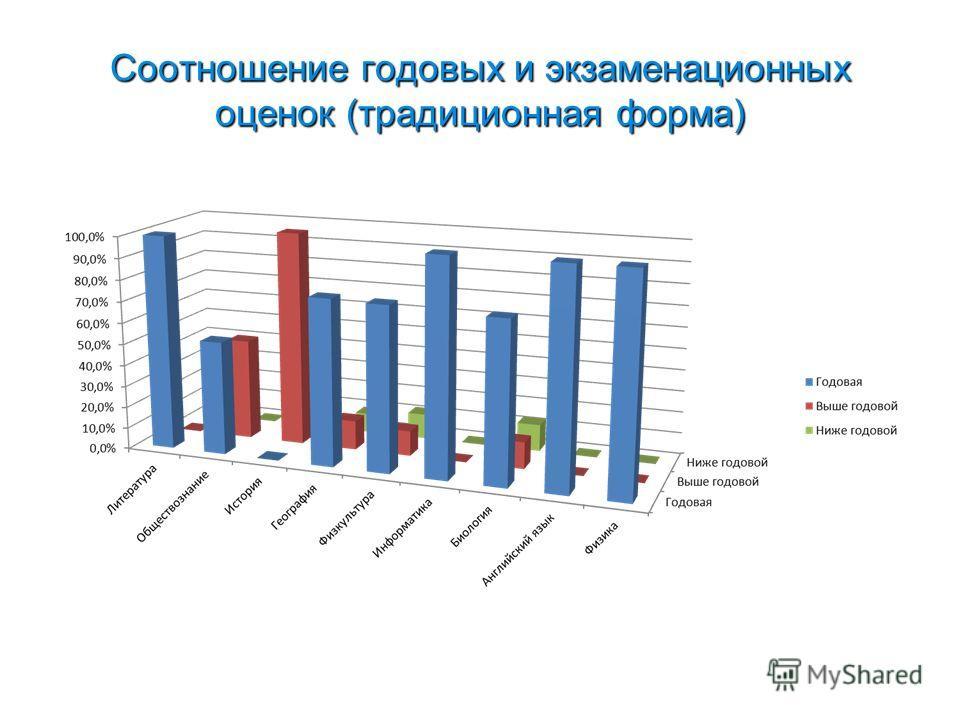 Соотношение годовых и экзаменационных оценок (традиционная форма)