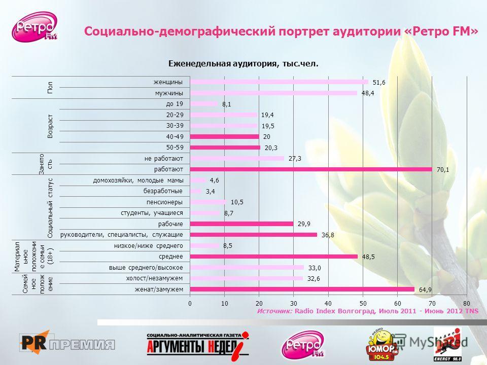 Социально-демографический портрет аудитории «Ретро FM» Источник: Radio Index Волгоград, Июль 2011 - Июнь 2012 TNS