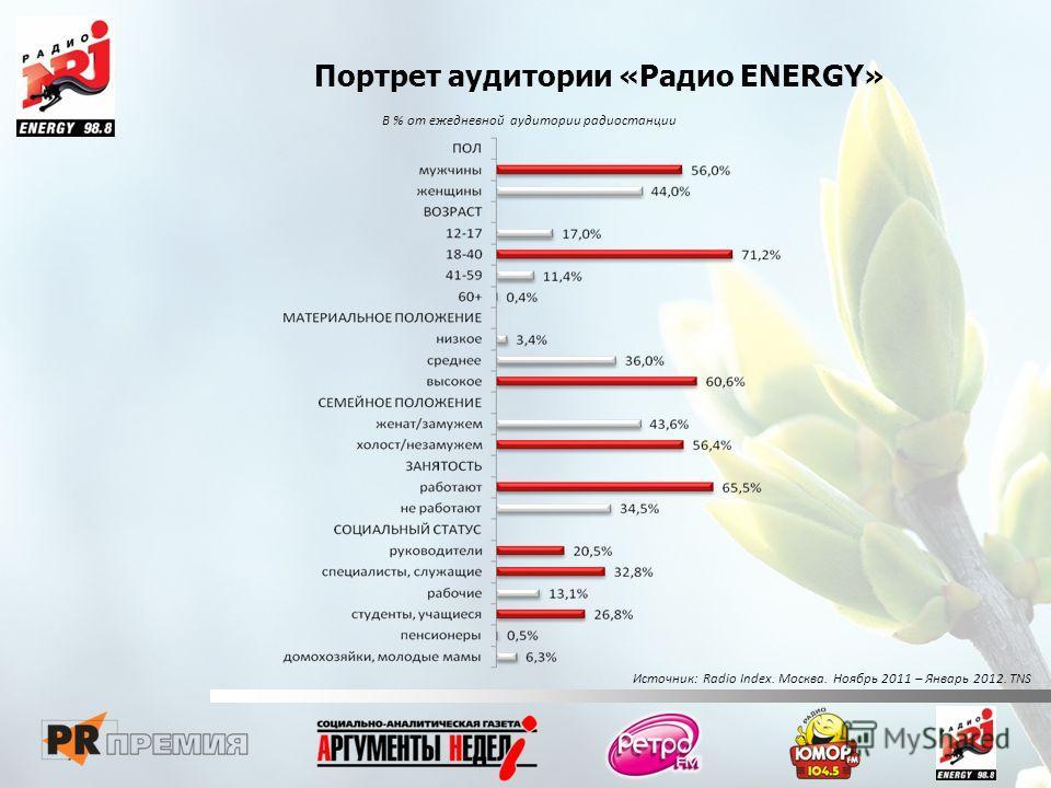 Портрет аудитории «Радио ENERGY» В % от ежедневной аудитории радиостанции Источник: Radio Index. Москва. Ноябрь 2011 – Январь 2012. TNS