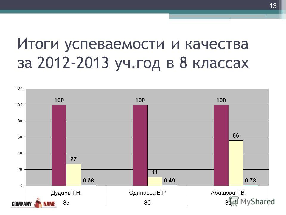 Итоги успеваемости и качества за 2012-2013 уч.год в 8 классах 13