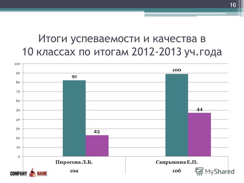 Итоги успеваемости и качества в 10 классах по итогам 2012-2013 уч.года 16