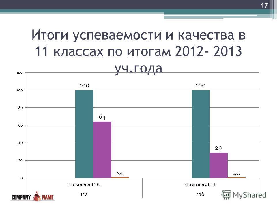 Итоги успеваемости и качества в 11 классах по итогам 2012- 2013 уч.года 17