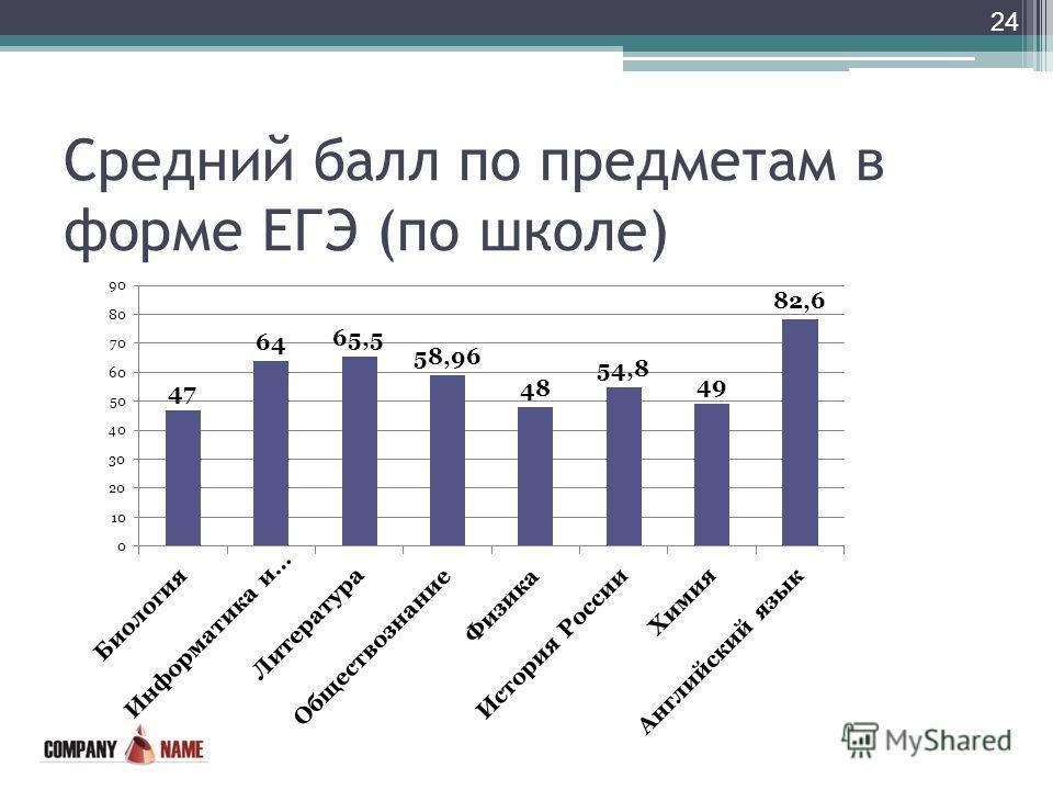 Средний балл по предметам в форме ЕГЭ (по школе) 24