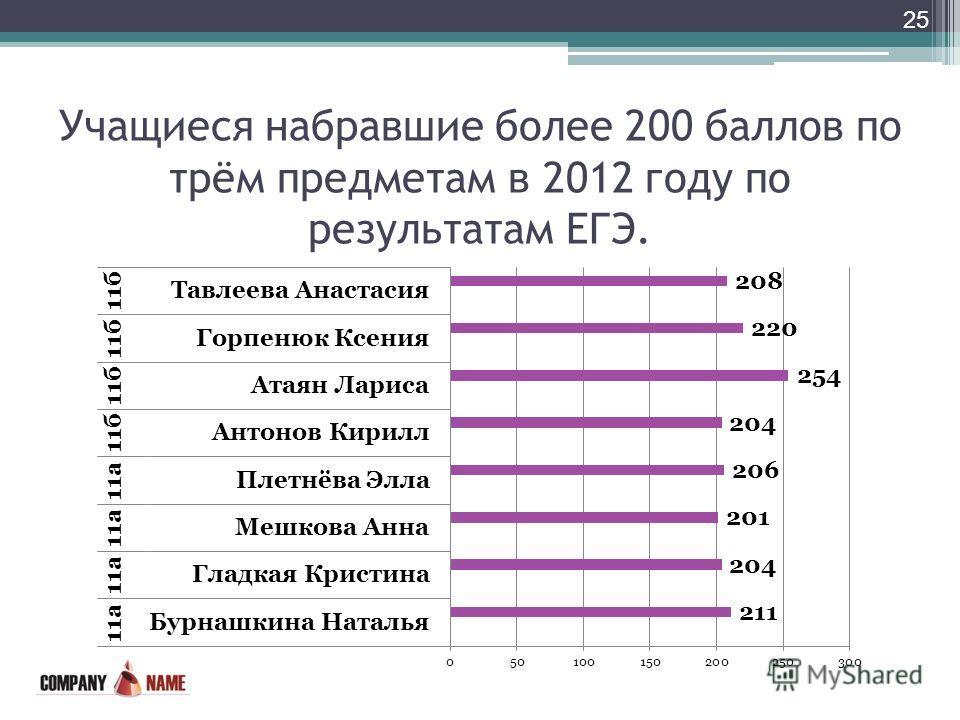Учащиеся набравшие более 200 баллов по трём предметам в 2012 году по результатам ЕГЭ. 25
