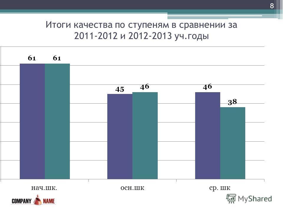Итоги качества по ступеням в сравнении за 2011-2012 и 2012-2013 уч.годы 8