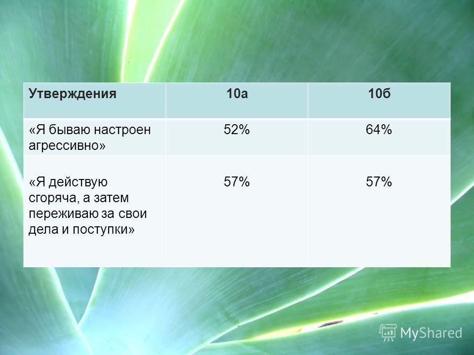 Утверждения10а10б «Я бываю настроен агрессивно» 52%64% «Я действую сгоряча, а затем переживаю за свои дела и поступки» 57%