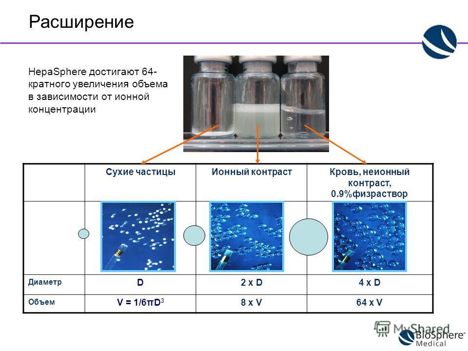 Сухие частицыИонный контрастКровь, неионный контраст, 0.9%физраствор Диаметр D2 x D4 x D Объем V = 1/6πD 3 8 x V64 x V HepaSphere достигают 64- кратного увеличения объема в зависимости от ионной концентрации Расширение