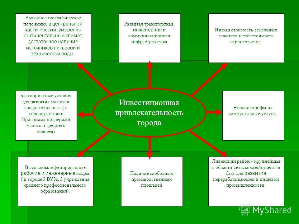 Инвестиционная привлекательность города Выгодное географическое положени е в центральной части России, умеренно континентальный климат, достаточное наличие источников питьевой и технической воды. Развитая транспортная, инженерная и коммуникационная и