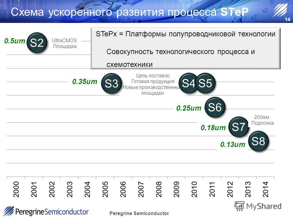 Peregrine Semiconductor Confidential 0.5um S2 0.13um 0.18um S7 S8 0.35um 0.25um Цепь поставок Готовая продукция Новые производственные площадки S3 14 S4 S5 S6 Схема ускоренного развития процесса STeP UltraCMOS Площадка 200мм Подложка STePx = Платформ