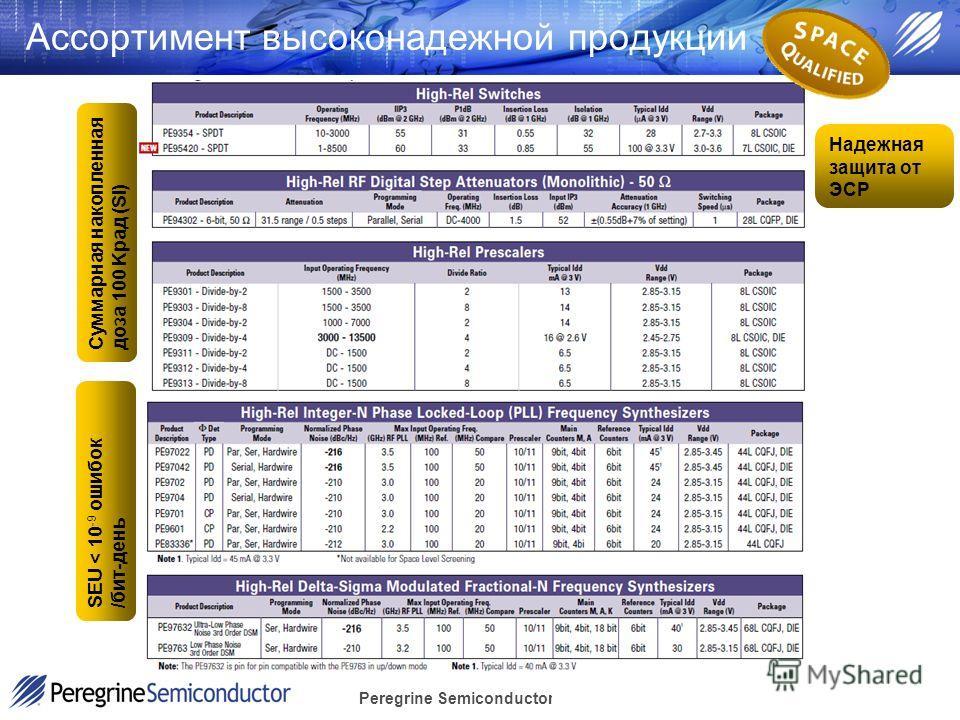Peregrine Semiconductor Confidential Ассортимент высоконадежной продукции Суммарная накопленная доза 100 Kрад (Si) SEU < 10 -9 ошибок /бит-день Надежная защита от ЭСР