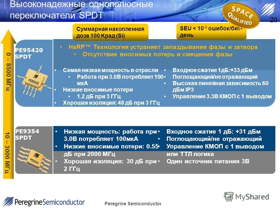 Peregrine Semiconductor Confidential 20 Высоконадежные однополюсные переключатели SPDT PE95420 SPDT Самая низкая мощность в отрасли Работа при 3.0В потребляет 100 мкA Низкие вносимые потери 1.2 дБ при 3 ГГц Хорошая изоляция: 48 дБ при 3 ГГц Входное с