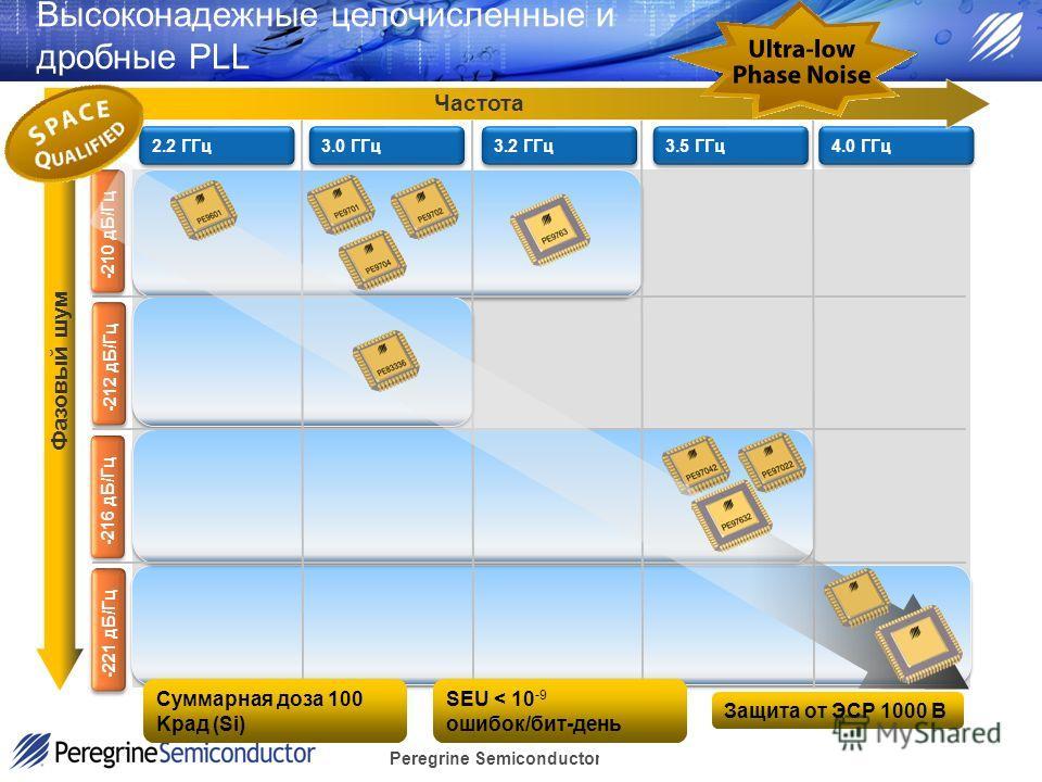 Peregrine Semiconductor Confidential Высоконадежные целочисленные и дробные PLL 2.2 ГГц 4.0 ГГц 3.5 ГГц 3.2 ГГц 3.0 ГГц Фазовый шум Частота -210 дБ/Гц -212 дБ/Гц -216 дБ/Гц -221 дБ/Гц Суммарная доза 100 Kрад (Si) SEU < 10 -9 ошибок/бит-день Защита от