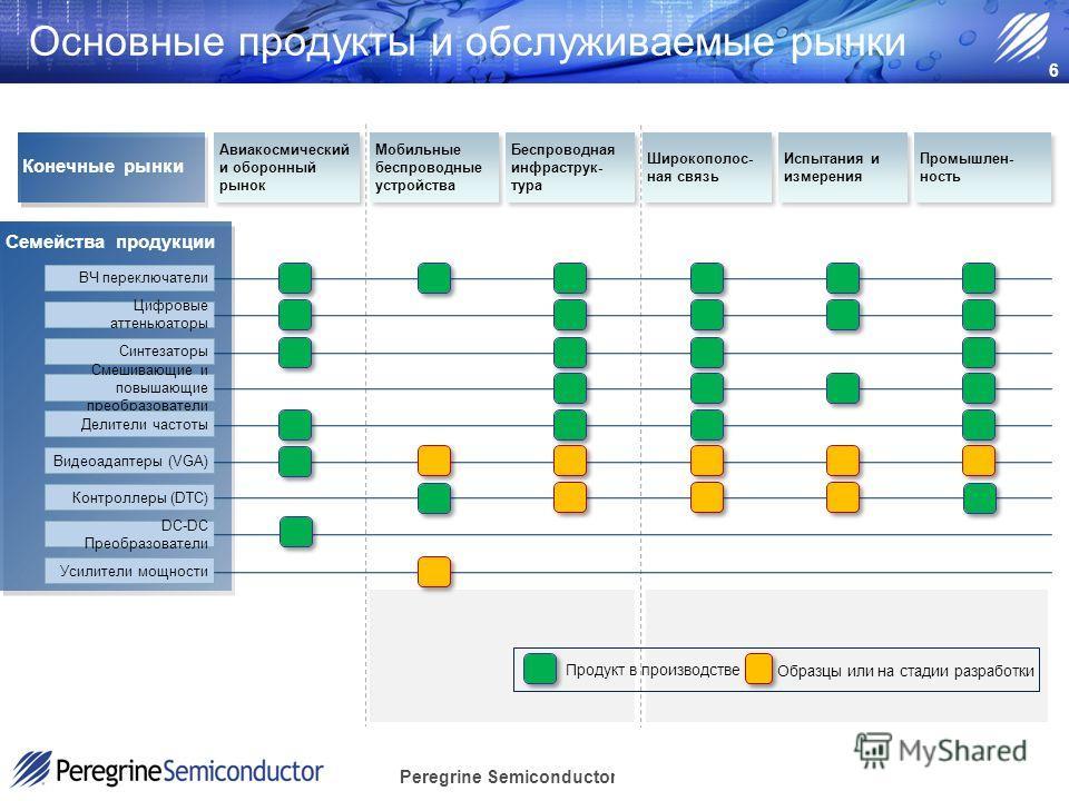 Peregrine Semiconductor Confidential Основные продукты и обслуживаемые рынки Конечные рынки Семейства продукции Авиакосмический и оборонный рынок Мобильные беспроводные устройства Беспроводная инфраструк- тура Широкополос- ная связь Испытания и измер