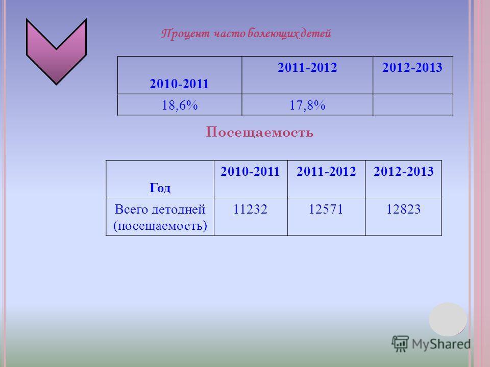 2010-2011 2011-20122012-2013 18,6%17,8% Год 2010-20112011-20122012-2013 Всего детодней (посещаемость) 112321257112823 Процент часто болеющих детей Посещаемость
