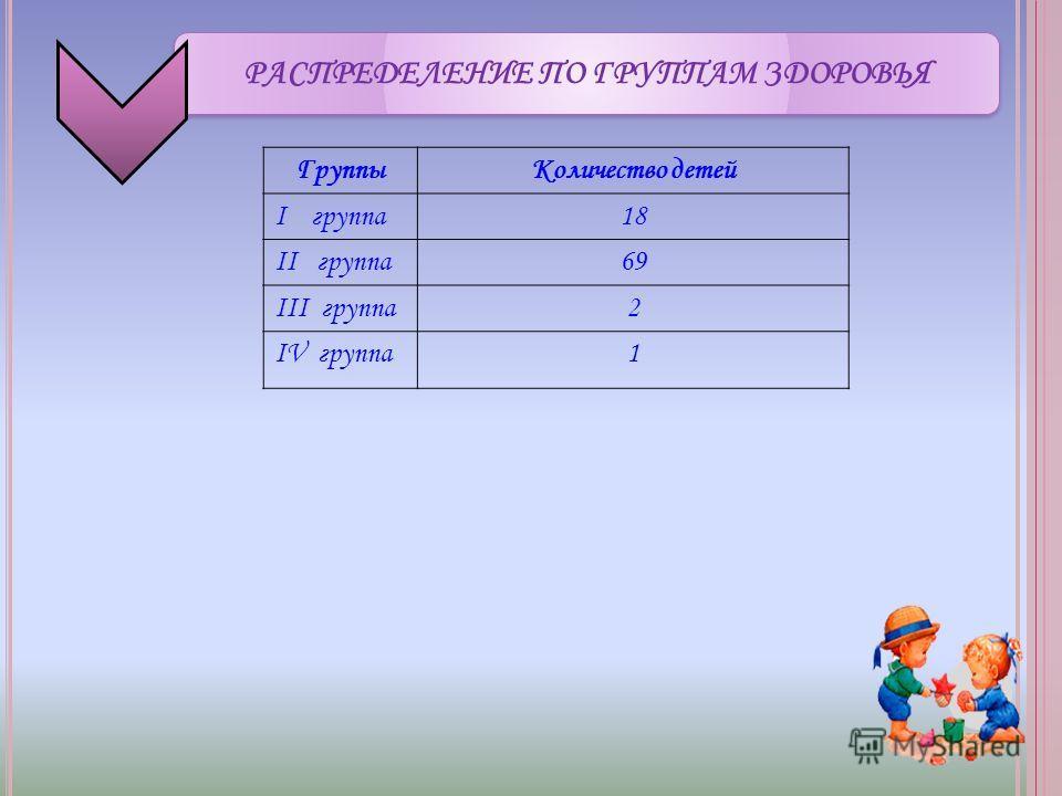 РАСПРЕДЕЛЕНИЕ ПО ГРУППАМ ЗДОРОВЬЯ ГруппыКоличество детей I группа18 II группа69 III группа2 IV группа1
