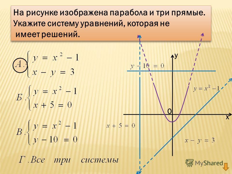 На рисунке изображена парабола и три прямые. Укажите систему уравнений, которая не имеет решений. На рисунке изображена парабола и три прямые. Укажите систему уравнений, которая не имеет решений. у х 0