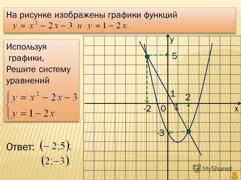 у х0 1 1 На рисунке изображены графики функций На рисунке изображены графики функций Используя графики, Решите систему уравнений Используя графики, Решите систему уравнений 5 -2 2 -3 Ответ: