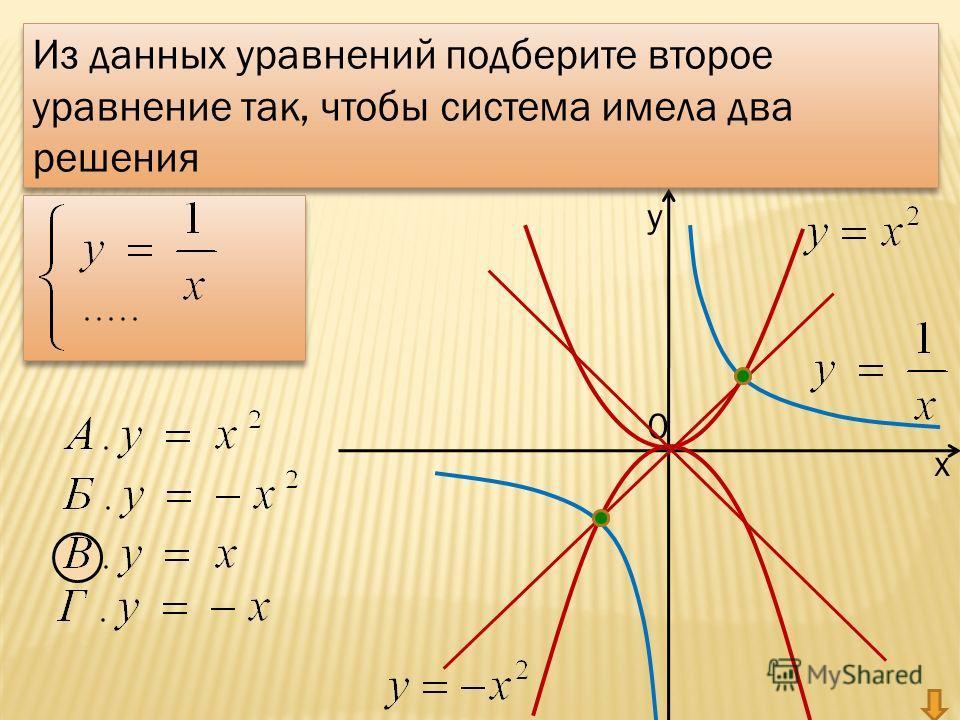 у х 0 Из данных уравнений подберите второе уравнение так, чтобы система имела два решения