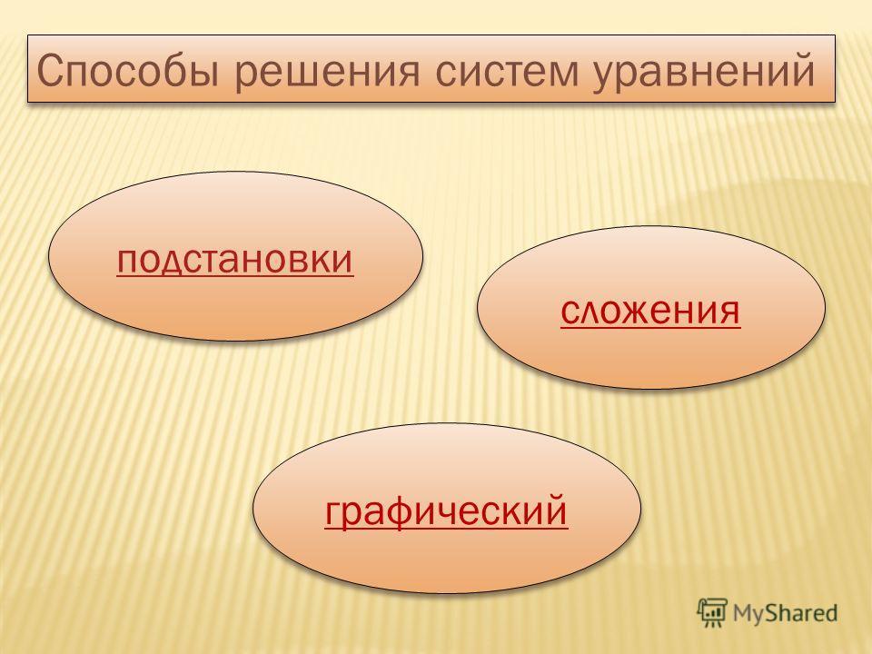 Способы решения систем уравнений подстановки сложения графический