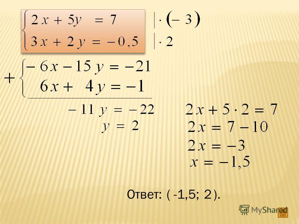 Ответ:(-1,5;2).