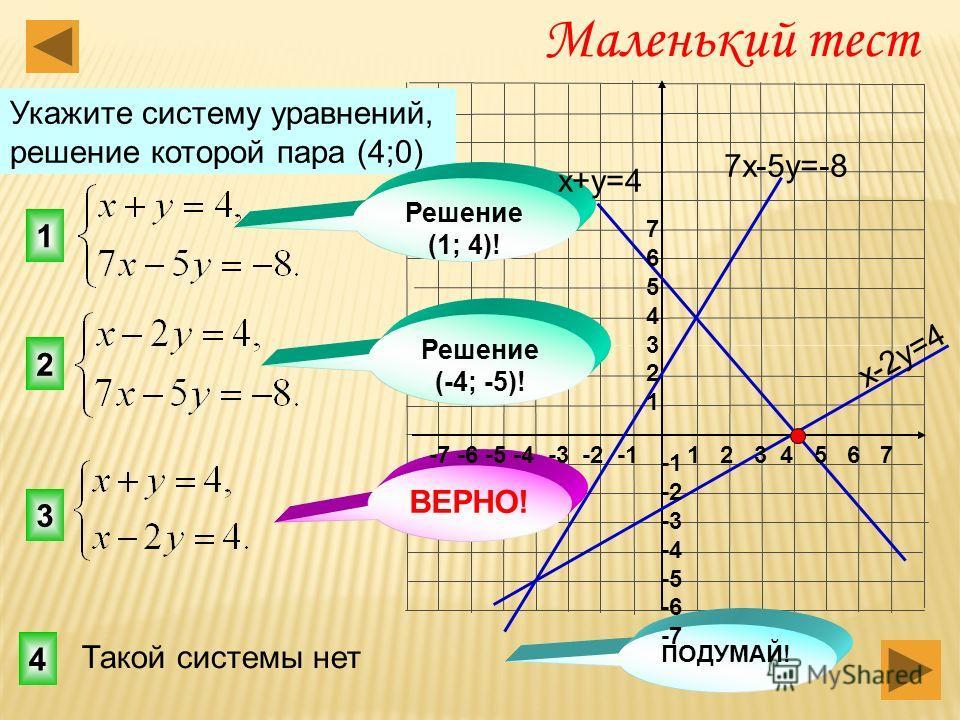 3 1 2 Маленький тест Укажите систему уравнений, решение которой пара (4;0) 4 Решение (-4; -5)! ВЕРНО! Решение (1; 4)! ПОДУМАЙ! 7х-5у=-8 x-2y=4 x+у=4 Такой системы нет 1 2 3 4 5 6 7-7 -6 -5 -4 -3 -2 -1 76543217654321 -2 -3 -4 -5 -6 -7
