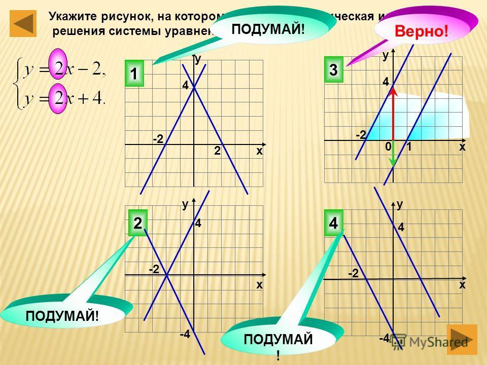Укажите рисунок, на котором приведена графическая иллюстрация решения системы уравнений 3 42 1 ПОДУМАЙ! Верно! 2 10 4 4 -2 х у у х хх уу 4 4 -4 -2