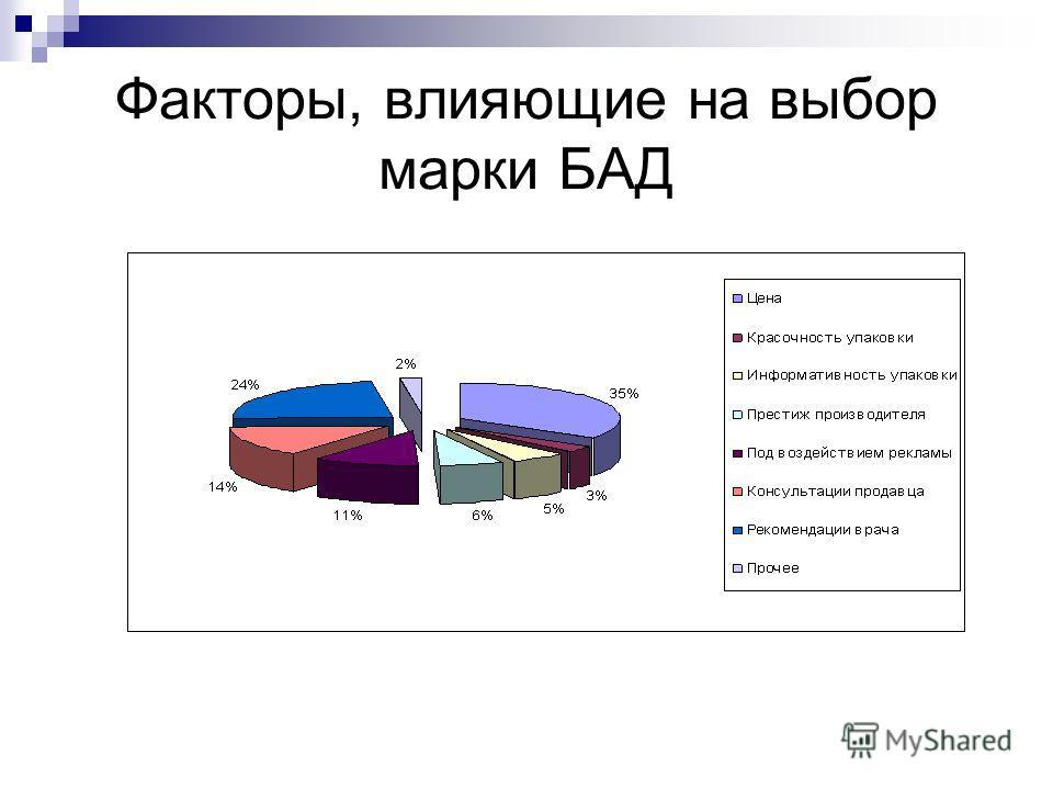 Факторы, влияющие на выбор марки БАД