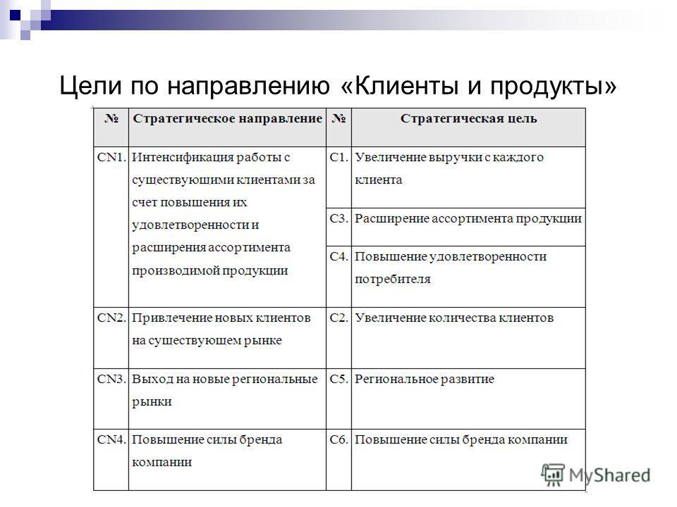Цели по направлению «Клиенты и продукты»