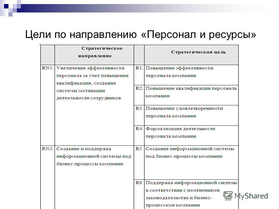 Цели по направлению «Персонал и ресурсы»
