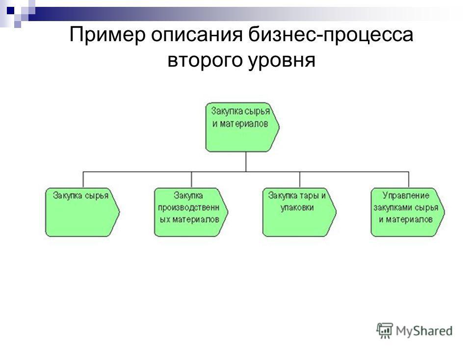 Пример описания бизнес-процесса второго уровня