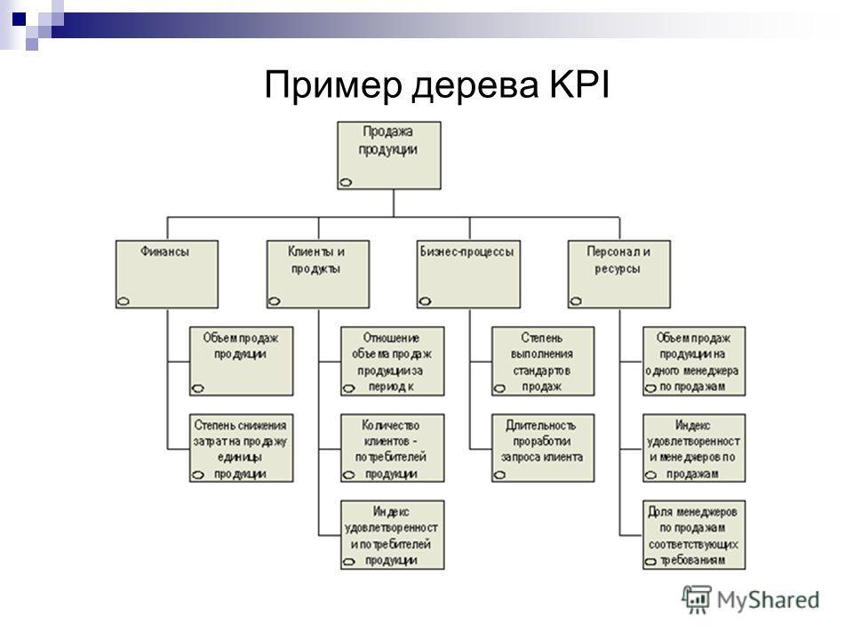 Пример дерева KPI