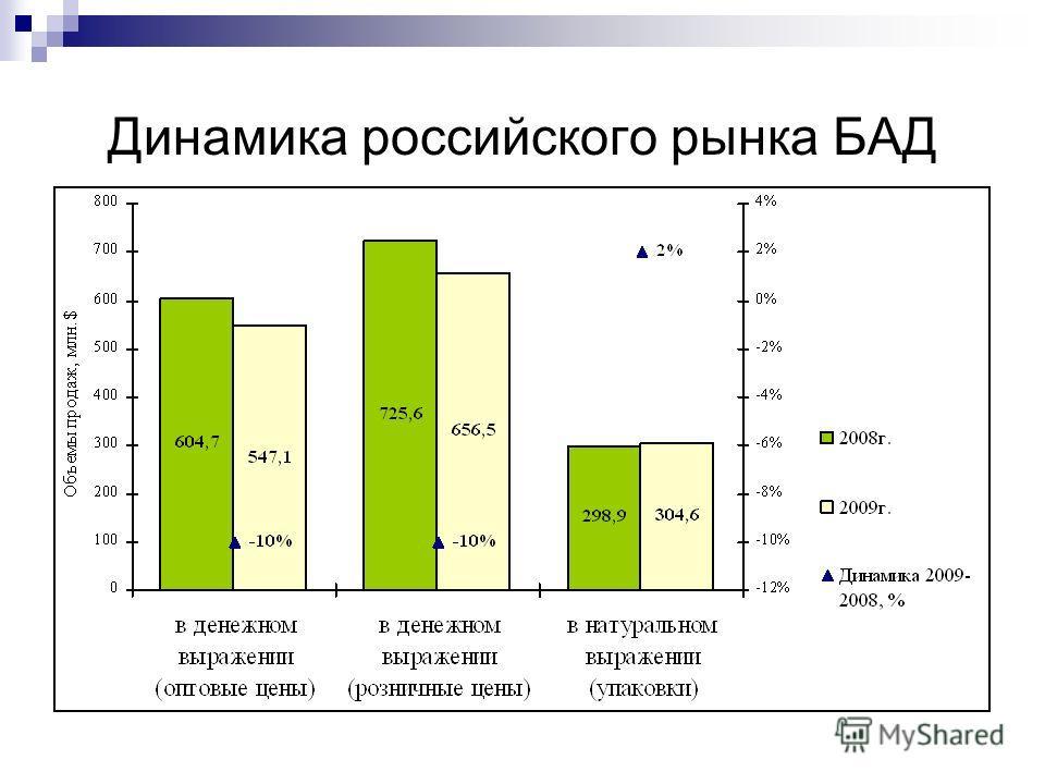 Динамика российского рынка БАД