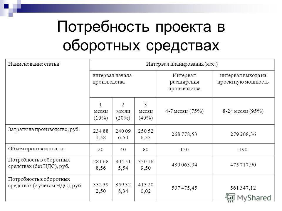 Потребность проекта в оборотных средствах Наименование статьиИнтервал планирования (мес.) интервал начала производства Интервал расширения производства интервал выхода на проектную мощность 1 месяц (10%) 2 месяц (20%) 3 месяц (40%) 4-7 месяц (75%)8-2