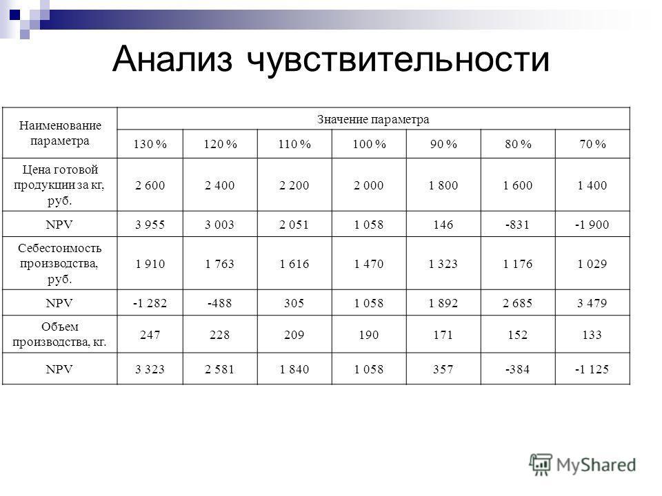 Анализ чувствительности Наименование параметра Значение параметра 130 %120 %110 %100 %90 %80 %70 % Цена готовой продукции за кг, руб. 2 6002 4002 2002 0001 8001 6001 400 NPV3 9553 0032 0511 058146-831-1 900 Себестоимость производства, руб. 1 9101 763