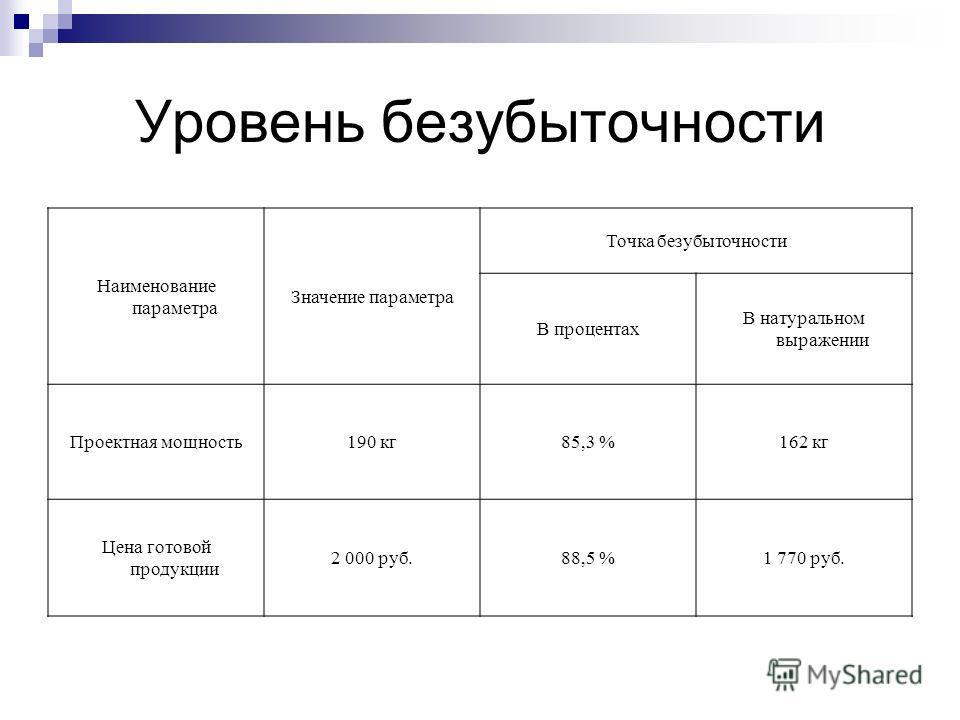Уровень безубыточности Наименование параметра Значение параметра Точка безубыточности В процентах В натуральном выражении Проектная мощность190 кг85,3 %162 кг Цена готовой продукции 2 000 руб.88,5 %1 770 руб.