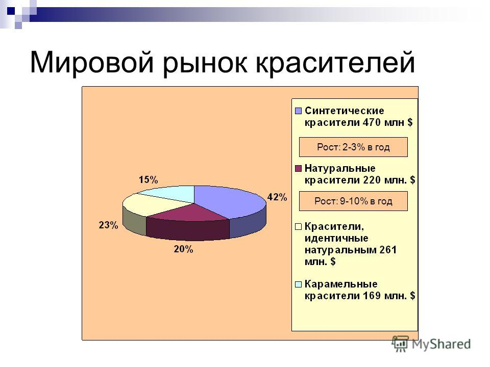 Мировой рынок красителей Рост: 9-10% в год Рост: 2-3% в год