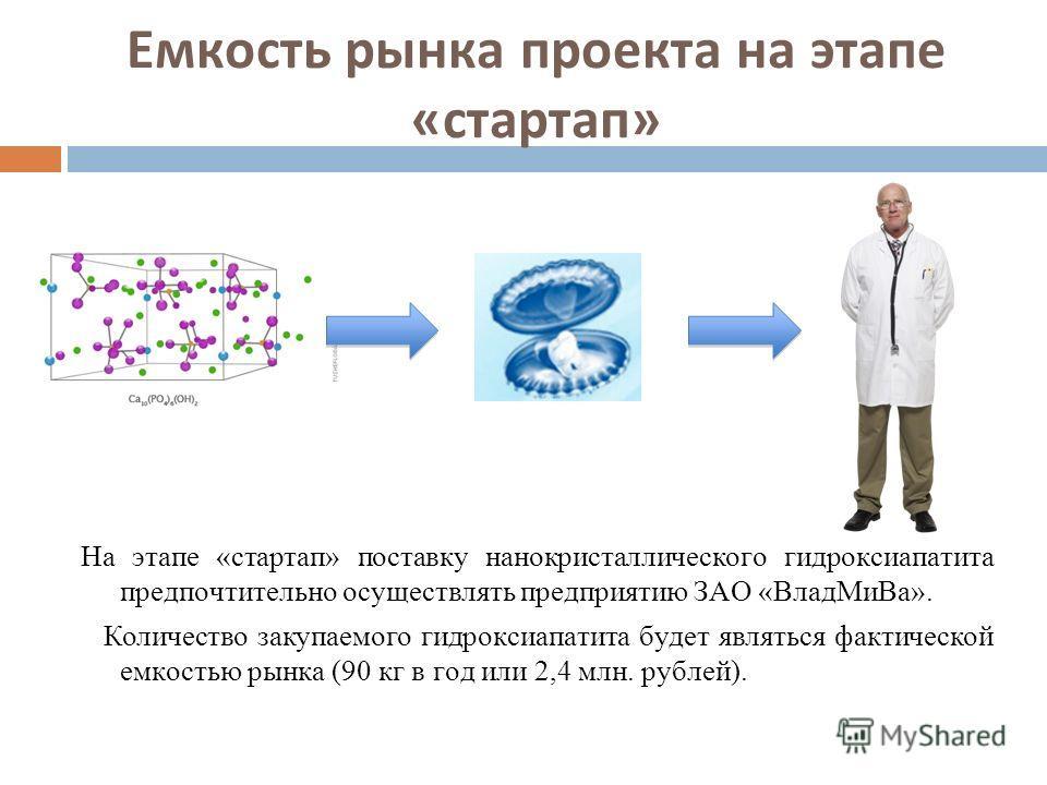 Емкость рынка проекта на этапе «стартап» На этапе «стартап» поставку нанокристаллического гидроксиапатита предпочтительно осуществлять предприятию ЗАО «ВладМиВа». Количество закупаемого гидроксиапатита будет являться фактической емкостью рынка (90 кг