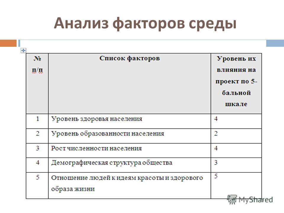 Анализ факторов среды