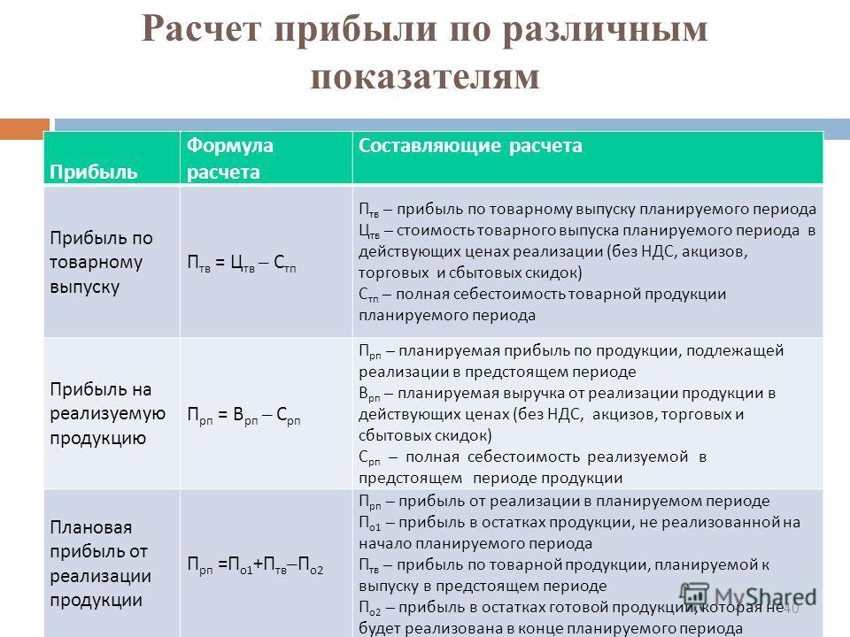 как найти выпуск продукции формула модели только