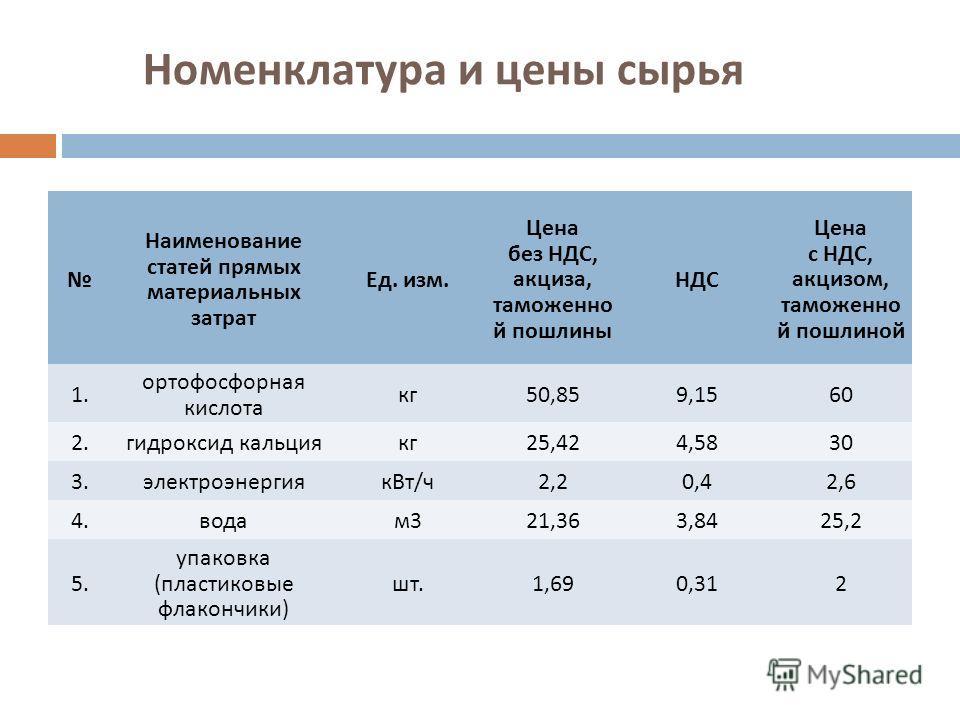 Номенклатура и цены сырья Наименование статей прямых материальных затрат Ед. изм. Цена без НДС, акциза, таможенно й пошлины НДС Цена с НДС, акцизом, таможенно й пошлиной 1. ортофосфорная кислота кг50,859,1560 2.гидроксид кальциякг25,424,5830 3.электр