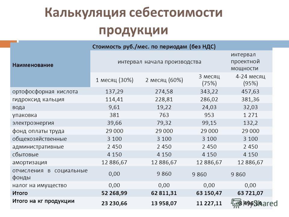 Калькуляция себестоимости продукции Наименование Стоимость руб./мес. по периодам (без НДС) интервал начала производства интервал проектной мощности 1 месяц (30%)2 месяц (60%) 3 месяц (75%) 4-24 месяц (95%) ортофосфорная кислота137,29274,58343,22457,6