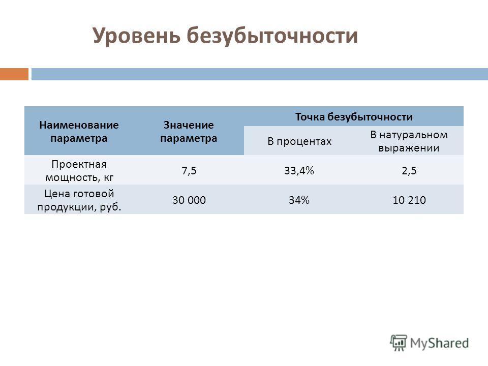 Уровень безубыточности Наименование параметра Значение параметра Точка безубыточности В процентах В натуральном выражении Проектная мощность, кг 7,533,4%2,5 Цена готовой продукции, руб. 30 00034%10 210