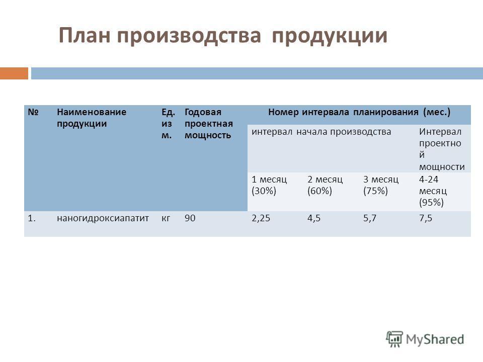 План производства продукции Наименование продукции Ед. из м. Годовая проектная мощность Номер интервала планирования (мес.) интервал начала производстваИнтервал проектно й мощности 1 месяц (30%) 2 месяц (60%) 3 месяц (75%) 4-24 месяц (95%) 1.наногидр