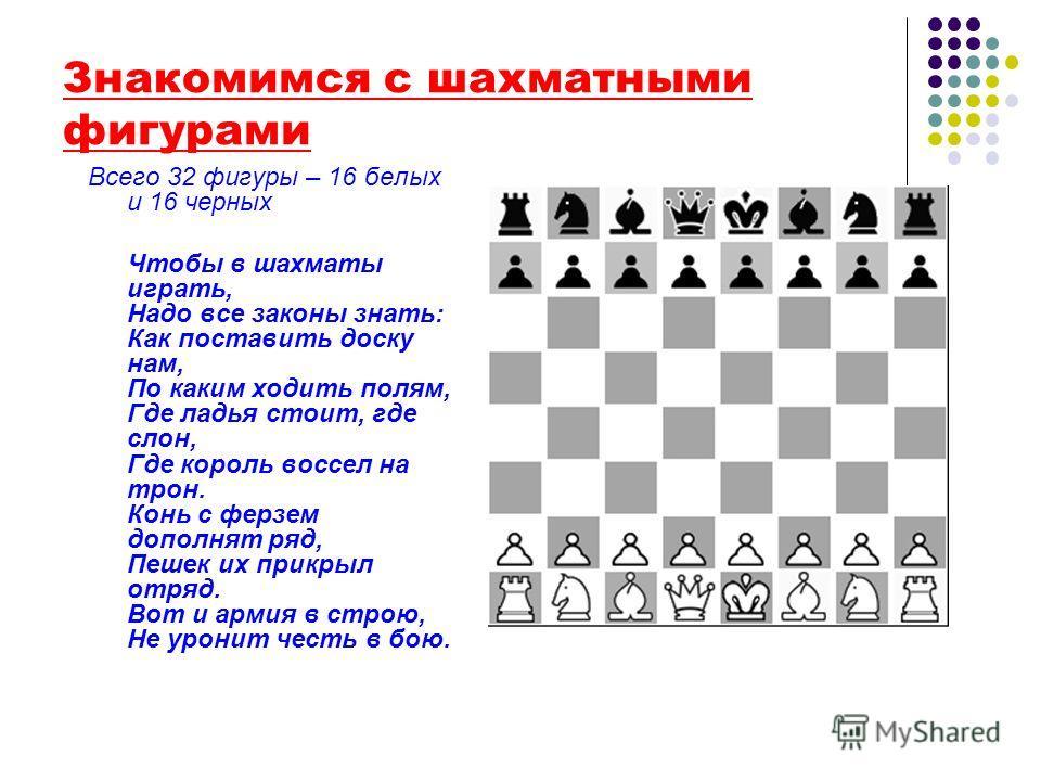 Знакомимся с шахматными фигурами Всего 32 фигуры – 16 белых и 16 черных Чтобы в шахматы играть, Надо все законы знать: Как поставить доску нам, По каким ходить полям, Где ладья стоит, где слон, Где король воссел на трон. Конь с ферзем дополнят ряд, П