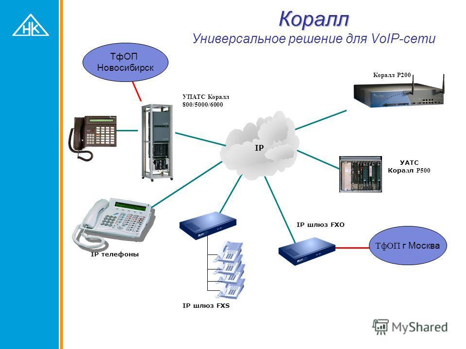 IP – телефоны Системный IP-пульт FlexSet (MGCP) Весь функционал АТС Коралл PoE IP-телефон Т207/208 SIP или MGCP графический дисплей PoE (Т208)