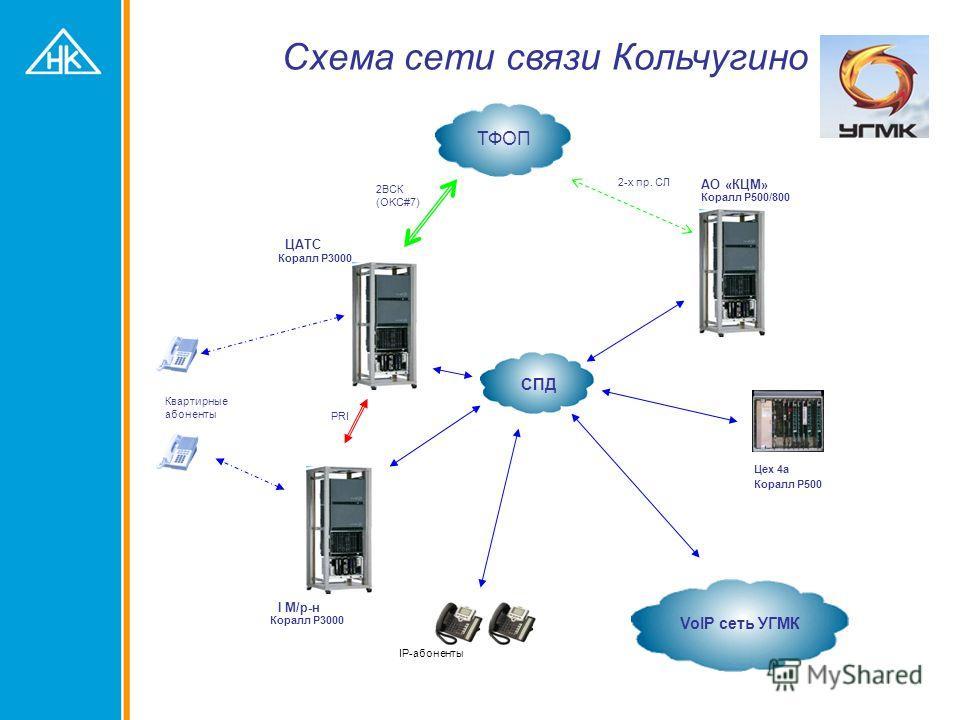 PSTN Функция «FlexiCall»
